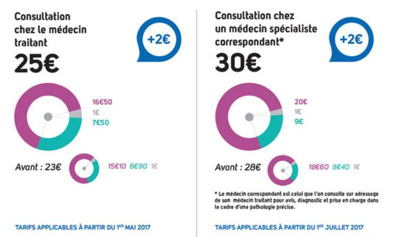 2017 Actu Convention Medicale Campagne Video Online La Mutuelle